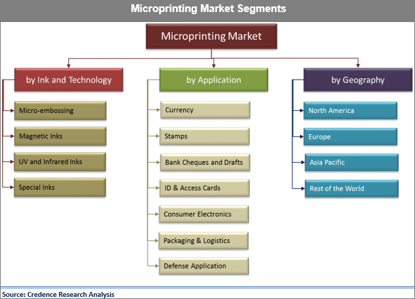 Microprinting Market: Fight Against Counterfeiting Helped The Industry To Flourish - Credence Research