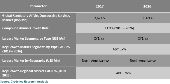 Regulatory Affairs Outsourcing Services Market Expected To Reach US$ 9,569.4 Mn By 2026 - Credence Research