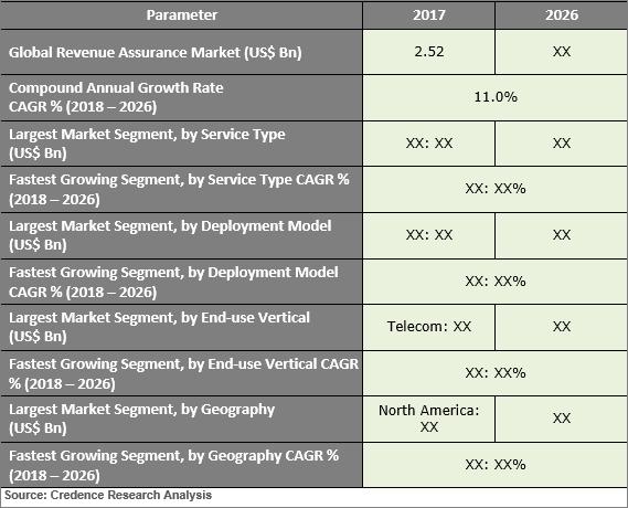 Revenue Assurance Market