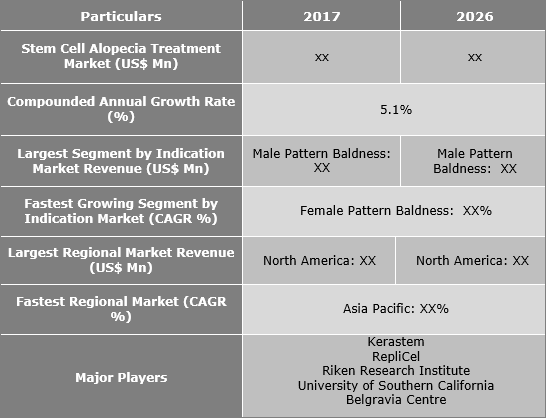 Stem Cell Alopecia Treatment Market Is Expected To Expand At A CAGR Of 5.1% - Credence Research