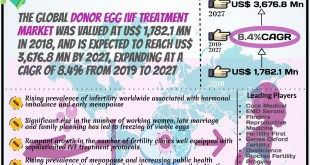 Donor Egg IVF Treatment Market