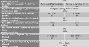 Athletic Footwear Market