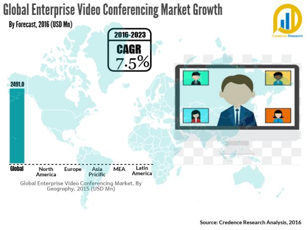 Enterprise Video Conferencing Market