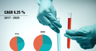 Gas Chromatography In Medical Applications Market
