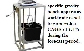 Specific Gravity Bench Apparatus Market