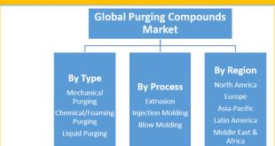 Purging Compounds Market