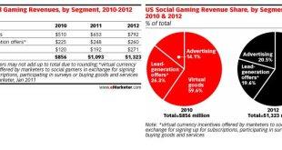us-social-gaming