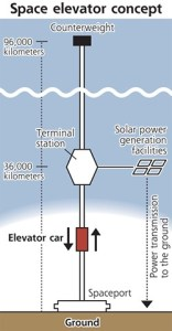 space-elevator1