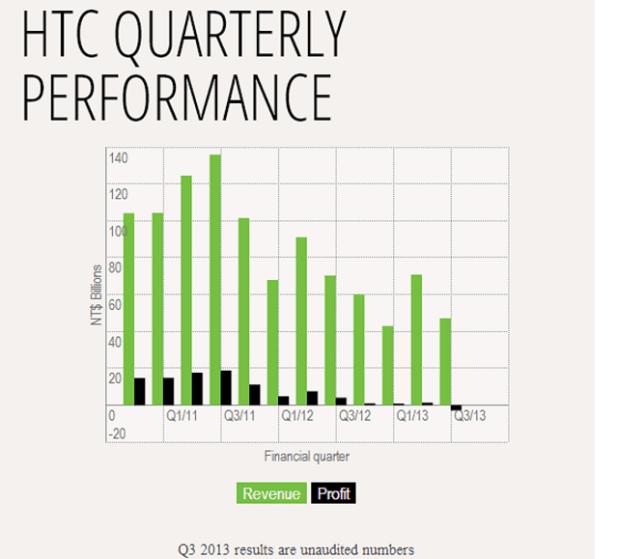 htc-profit-revenue