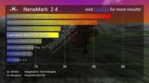 Cherry Mobile Blaze NenaMark2 Results