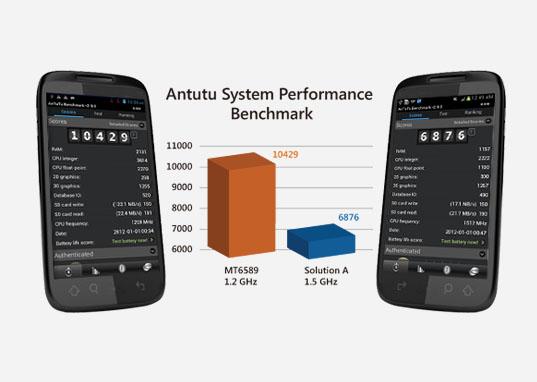 MyPhone A919i Duo CPU Mediatek 6589