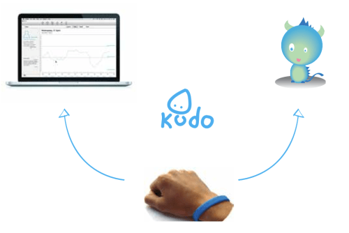Amy Huckfield's Kudo design for children with attention deficit disorder
