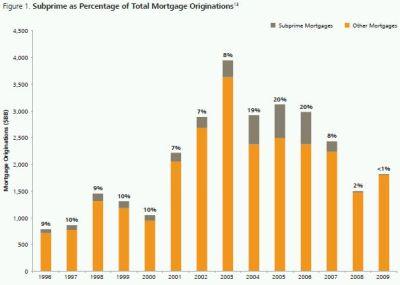 Subprime Mortgage Effect on the Economy? - pdfeports585.web.fc2.com