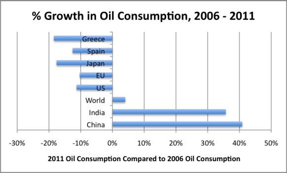 Figura 4. Crescita percentuale del consumo di petrolio fra il 2006 e il 2011, sulla base del Statistical Review of World Energy della BP.