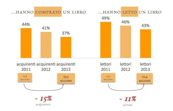 L'Italia dei Libri