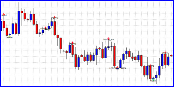 Mt4 forex candlestick pattern identification indicator