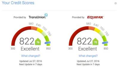 Credit Karma Review: Is It Really Free?