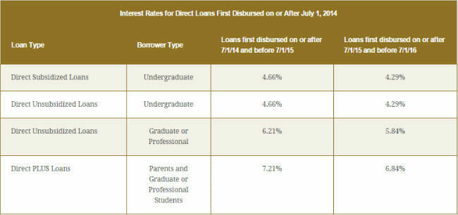 How Do Your Student Loan Interest Rates Compare?