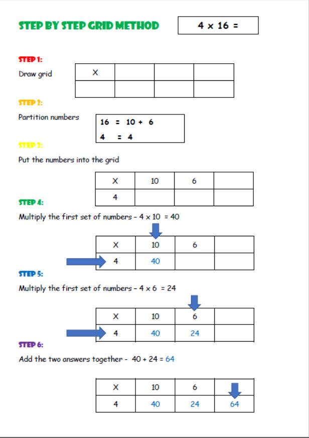 Step by Step Grid Method