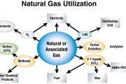 Natural Gas – Understanding the Commodity