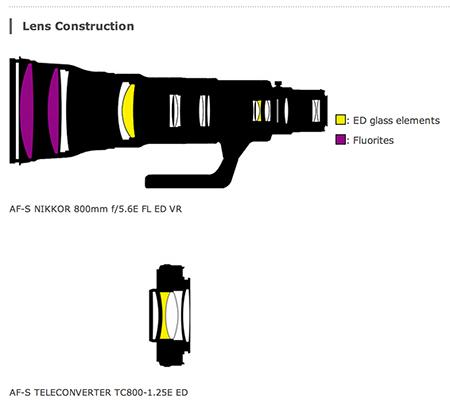 graph courtesy Nikon