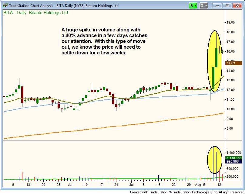 $BITA breakout in August, 2013