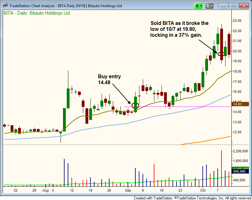 Sold $BITA after breakout to lock in gain