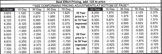 2001 rates