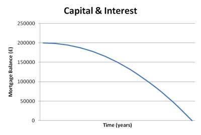 Capital & Interest Mortgage