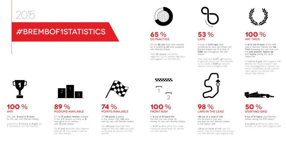 00. 2015 Statistics