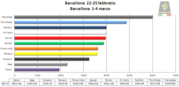 Barcellona_Test_F1_2016_Totale1