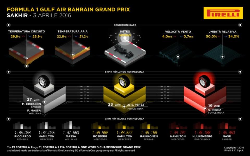 infografiche pirelli gara bah 1