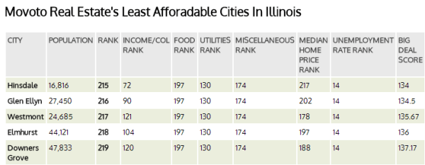 Least Affordable Places in IL