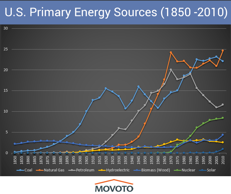 primary-sources-of-energy