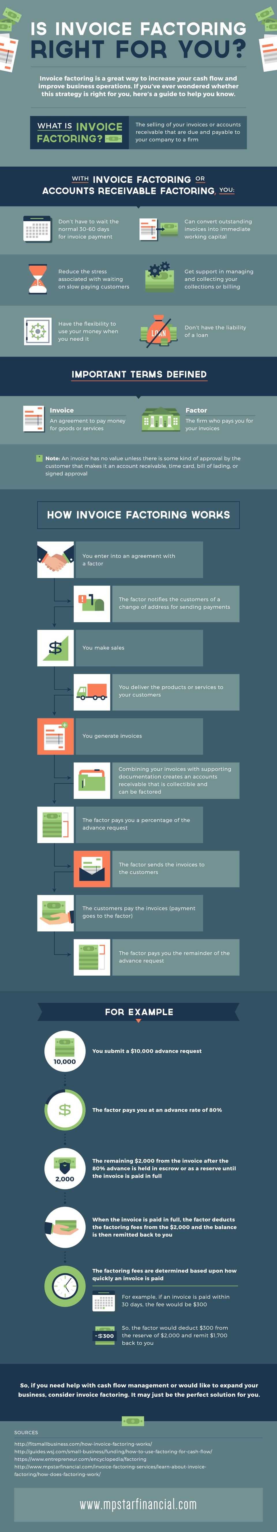 Is invoice factoring right for you  Is Invoice Factoring Right for You  MPStarFinancial Infographic