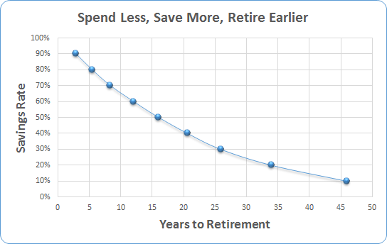 spend_less_save_more_retire_early