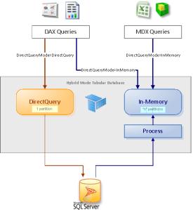 SSAS_Tabular_Hybrid Mode_Query Flow