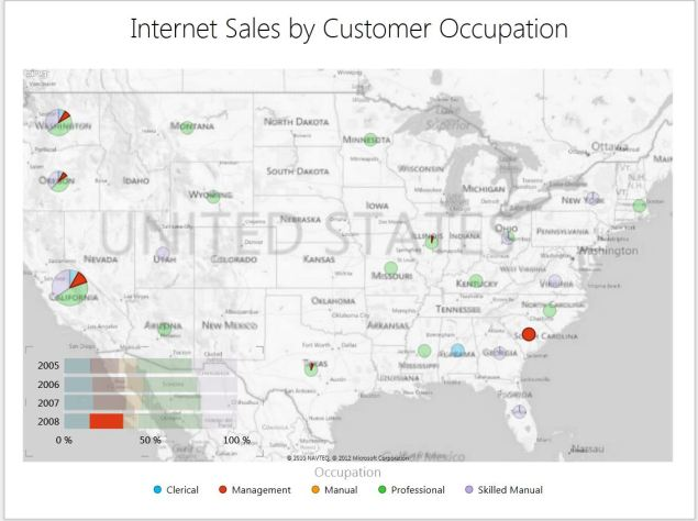 Internet Sales by Customer Occupation