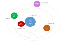 PASS Summit Gravitational Attraction 2014