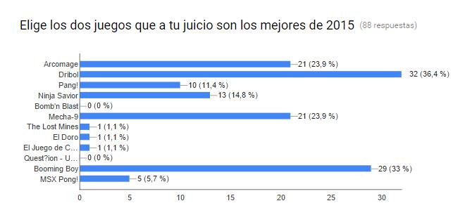 Resultados de las votaciones MSX GotY 2015