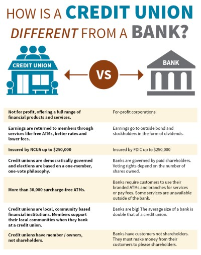 Frequently Asked Questions   Members Trust of the Southwest Federal Credit Union