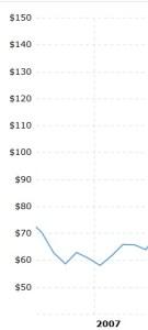 Evolución del petróleo en 2007 para explicar la volatilidad de las materias primas. El precio era de unos 60 dólares por barril.