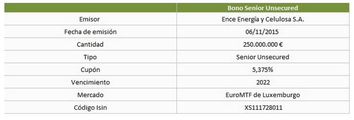Los bonos de ence emitidos en 2015 con vencimiento en 2022 Pagan un 5,375% anual.