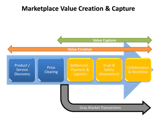 Market-Place-Value-Creation-and-Capture-1024x768