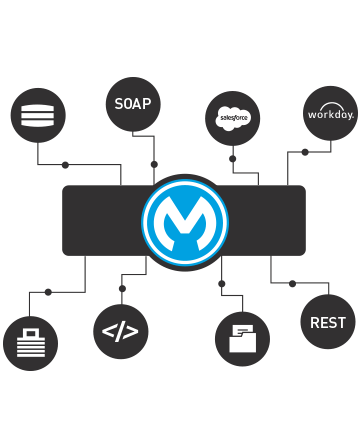 What is an ESB?   MuleSoft