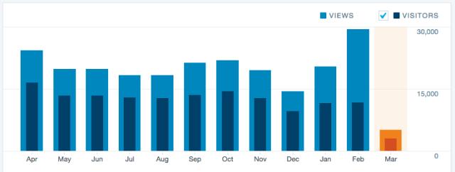 Stats ‹ MulinBlog A digital communication blog — WordPress.com