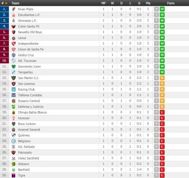 Argentine Primera Table 1