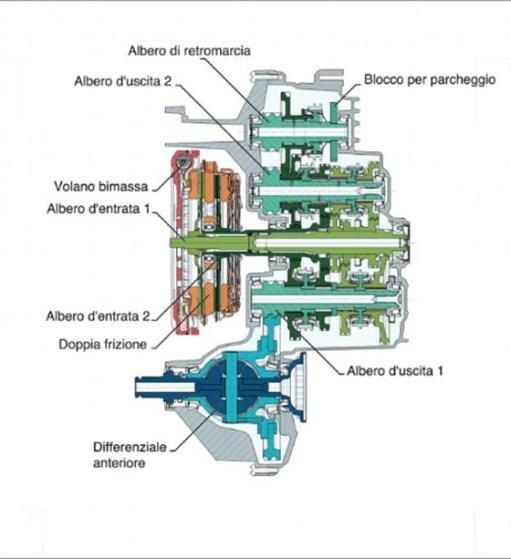 transm-doble-embrague-3
