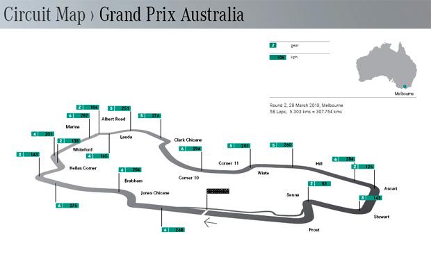 Circuito de Albert Park, Melbourne, Australia