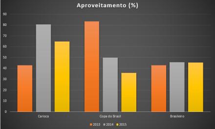 O Futebol do Flamengo de 2013 a 2015